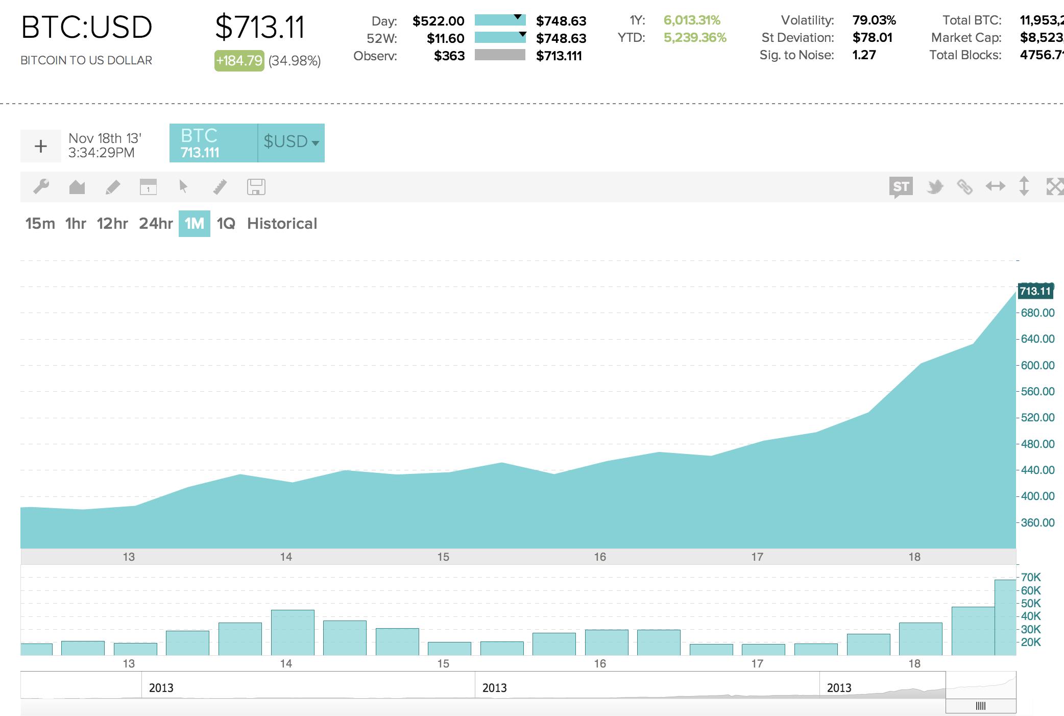 Scutify bitcoin charts