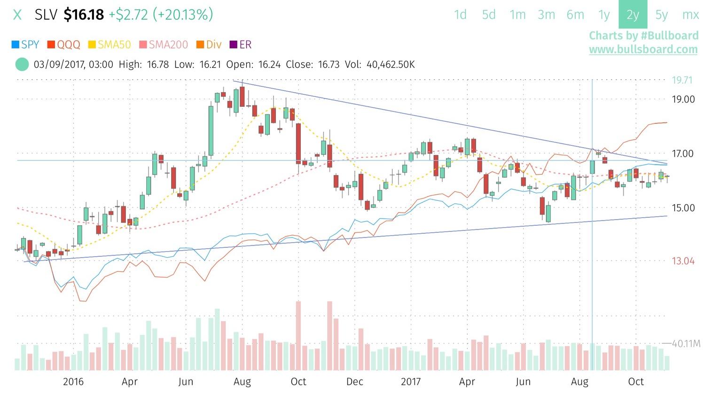 Slv Stock Quote Slv Silver Slv Trust  Realtime Prices Trade Ideas Social & More