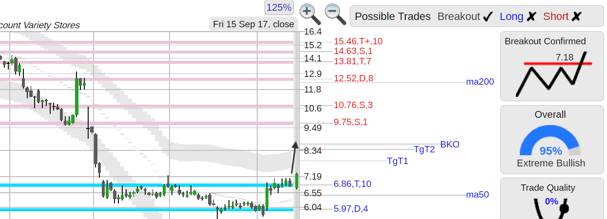 $FRED (FRED) Freds stock strong day (volume +199%) w/ bottom breakout, from  StockWatch, analysis http://chart.st/FRED
